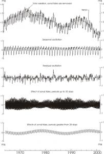 Variazioni della lunghezza del giorno. Credit: IERS/Central Bureau