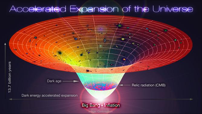 Una survey galattica per studiare l'accelerazione cosmica
