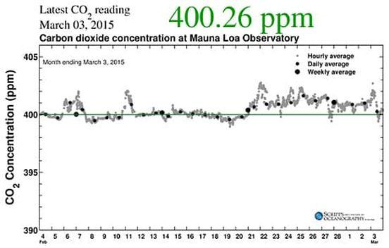 CO2: raggiunti i livelli più alti in 23 milioni di anni