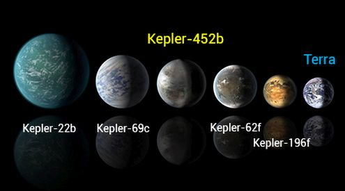 Kepler e le sue Terre