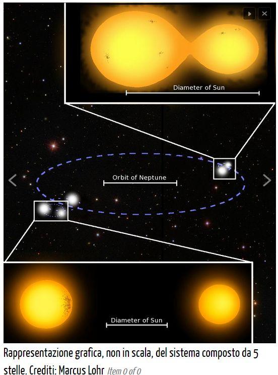 Cinque stelle girano assieme