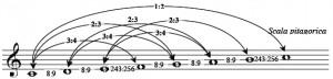Nella scala pitagorica di 7 note, le quinte e le quarte corrispondono rispettivamente alle frazioni 2/3 e 3/4,  mentre l'intervallo di tono corrisponde a 8/9 e l'intervallo di semitono a 243/256.
