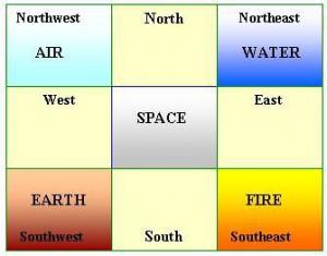 Vastu i 4 elementi