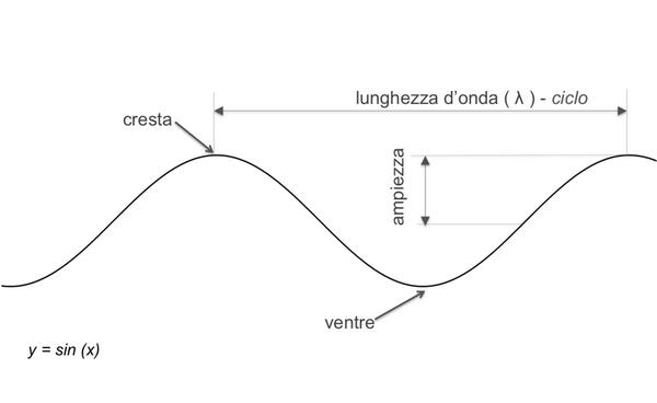 Fig. 1 - onda