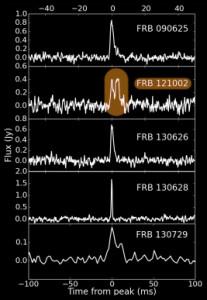 I cinque nuovi FRB descritti nel paper. In evidenza, FRB 121002, quello con il doppio impulso. Fonte: http://arxiv.org/abs/1511.07746