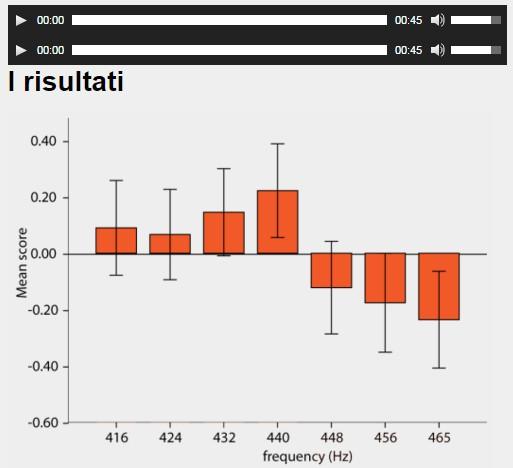 esperimento Preferenza versi frequenza di sintonia