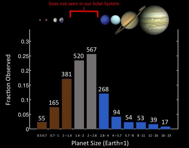 Ma quanto è grande il Sistema solare?