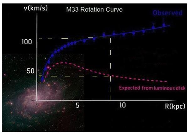 Universo elastico – La prova