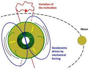 scudo magnetico