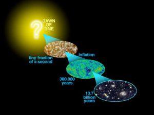 Schema semplificato dell'evoluzione del cosmo: secondo la teoria inflazionaria, pochi istanti dopo il Big Bang avvenne un'espansione esponenziale dell'universo (Wikimedia Commons)