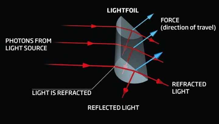 Il motore fotonico
