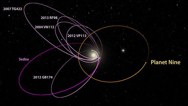 Alla ricerca di Planet 9