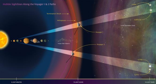 Road map interstellare per le Voyager