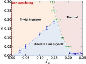 Gli scienziati svelano una nuova forma della materia: il cristallo temporale 1