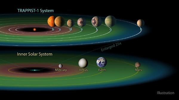 NASA: scoperti 7 esopianeti simili alla Terra