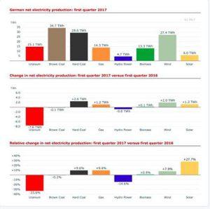 Nuovo record tedesco: 85% dell'energia elettrica è rinnovabile 2