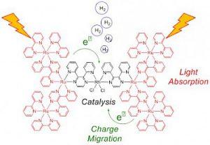 Fotosintesi artificiale per produrre idrogeno combustibile 2