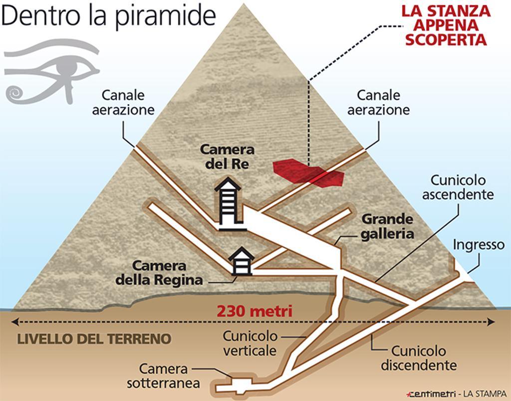 Nella piramide di Cheope c'è una stanza dei misteri
