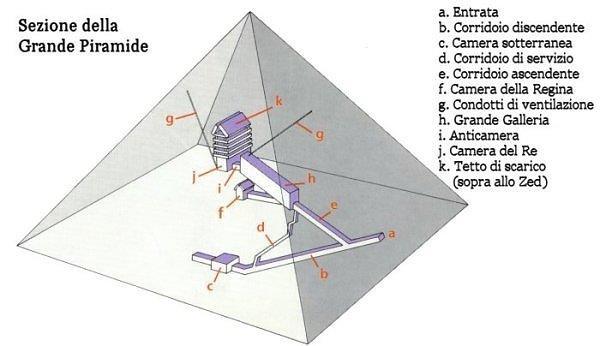 Non chiamatela la grande Piramide di Cheope 2