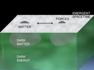 Materia oscura: uno sguardo a un livello più profondo della realtà? 3
