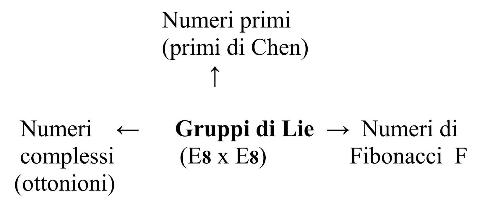 Dalle stringhe alla T.O.E attraverso la Teoria dei Numeri 2