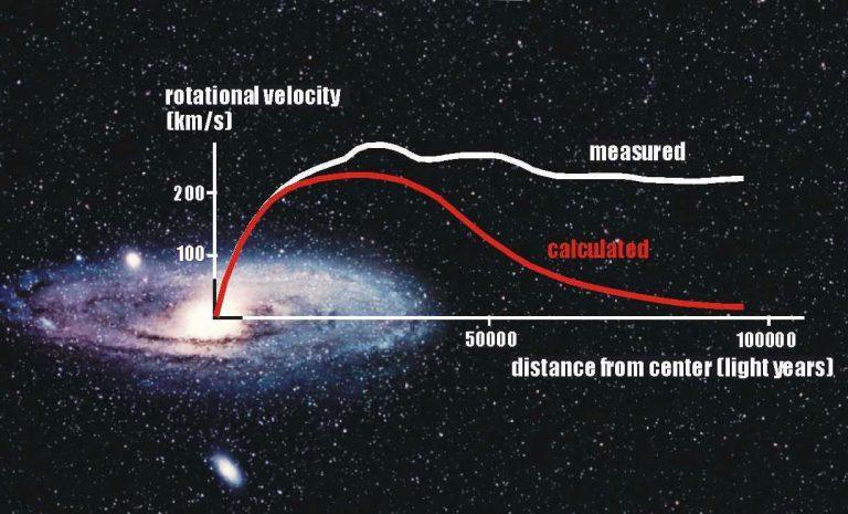 Il problema della materia oscura 1