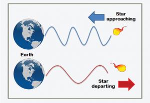 Velocità delle stelle