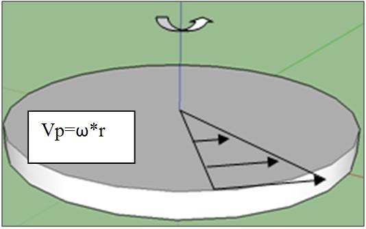 L'accelerazione di Coriolis dimostra che la Terra non ruota 1