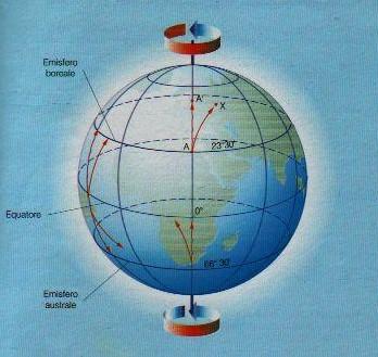 L'accelerazione di Coriolis dimostra che la Terra non ruota 3