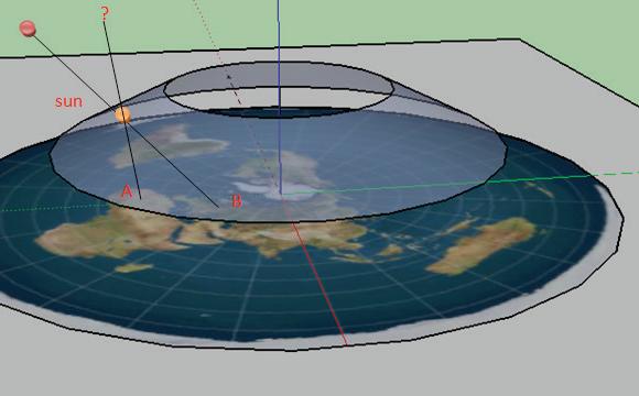 I coni dei pianeti