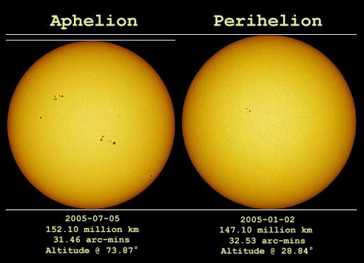 Le dimensioni di sole, luna e pianeti
