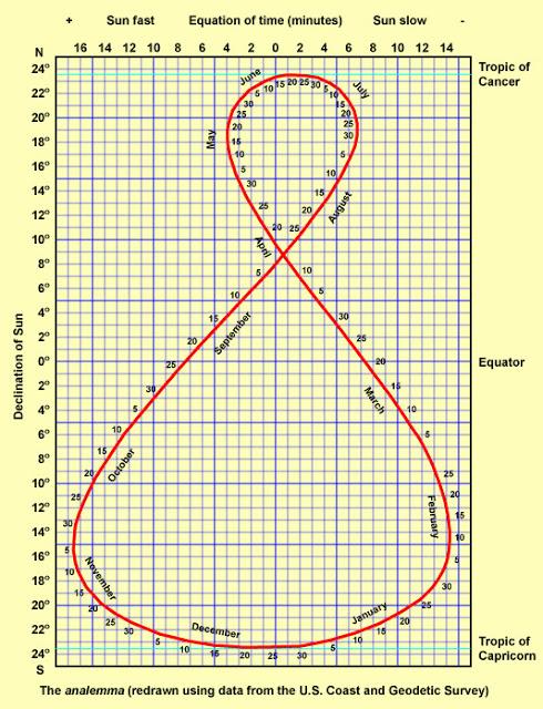 L'analemma del sole sulla Terra piatta 8