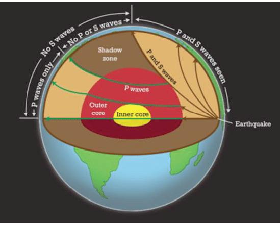 Le profondità della Terra piatta