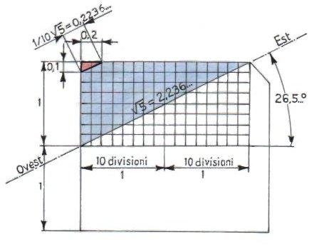 Torino e la Geometria Sacra 6