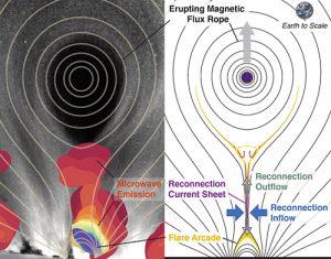 Misurato il motore centrale che alimenta le eruzioni solari 1