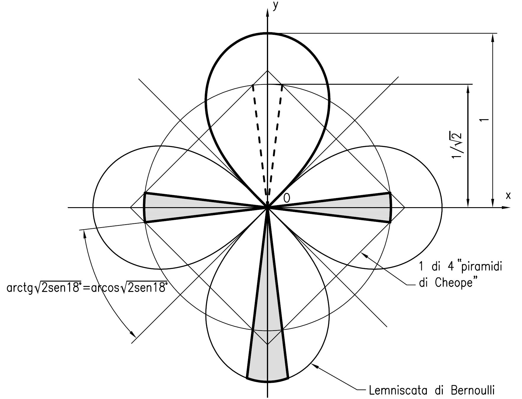 (13) Proprietà della lemniscata di Bernoulli.