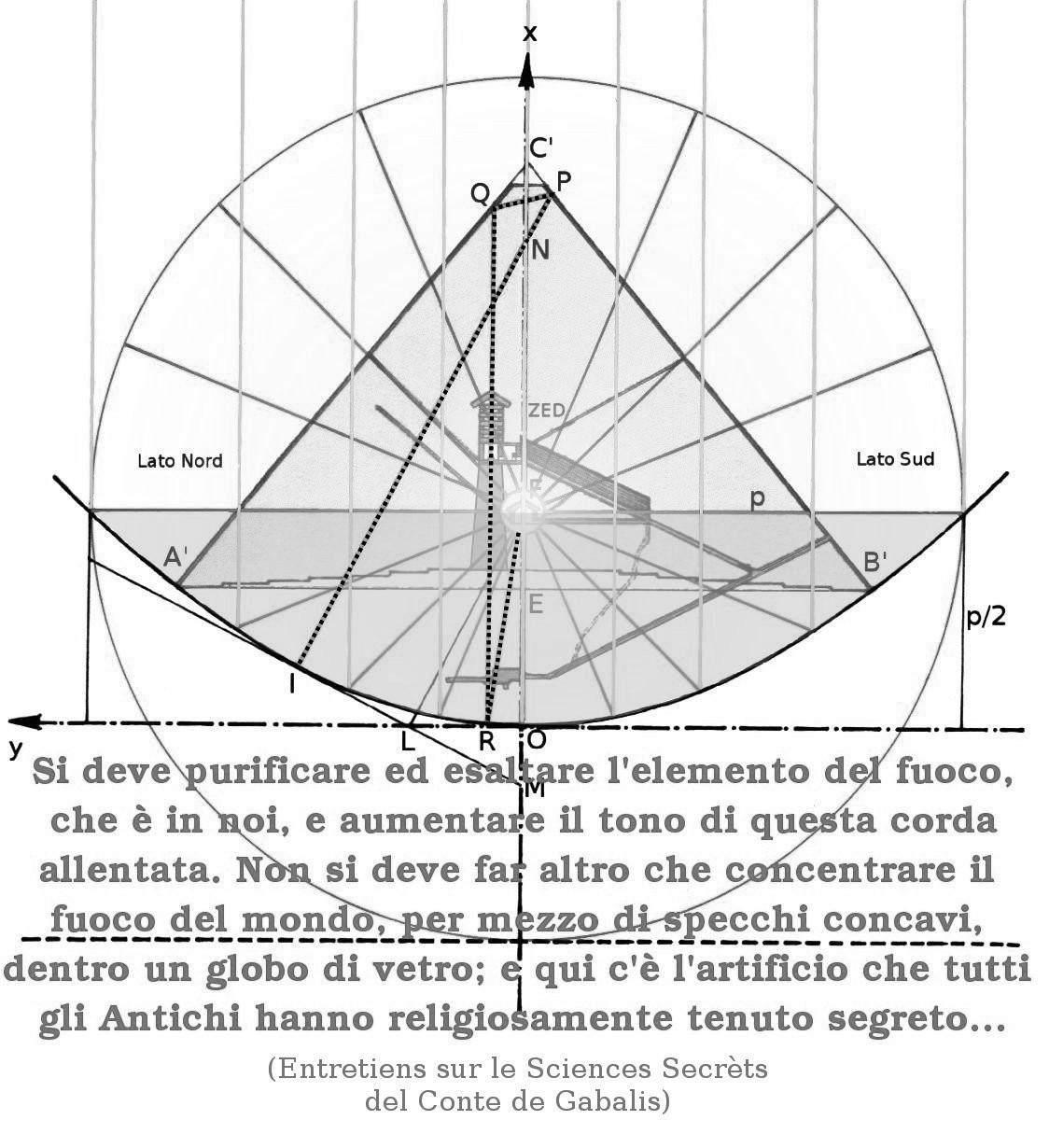 """(15) La grande Piramide. I raggi del Sole alchemico generano il """"Fuoco di Ruota"""", grazie al Bagno di Meti. La visione del Sacro Graal."""