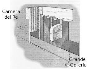 """(9) Serrande regolatrici ingresso flusso di ipotetiche """"energie"""" alla camera del Re."""