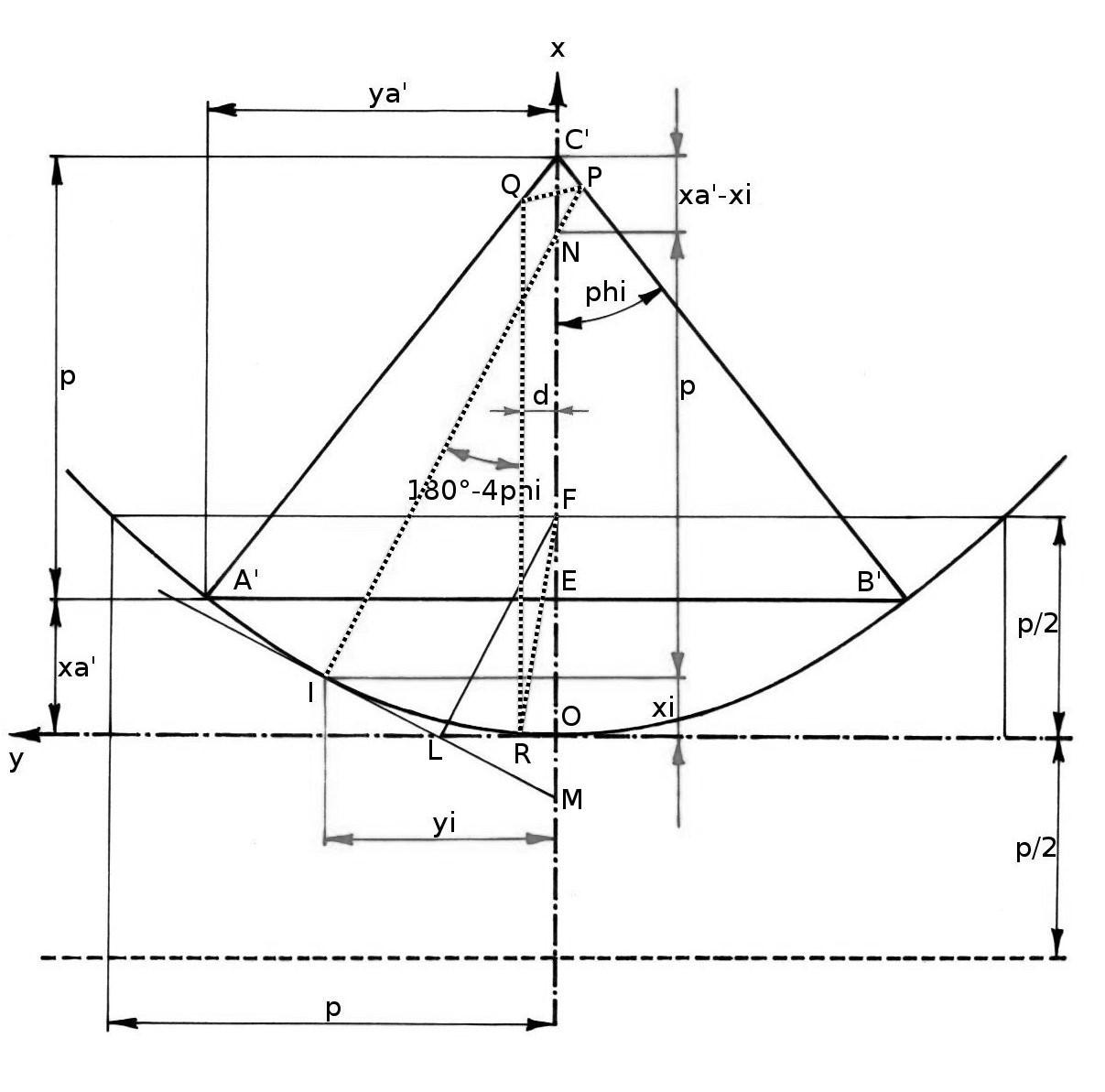 Geometria della piramide di Cheope