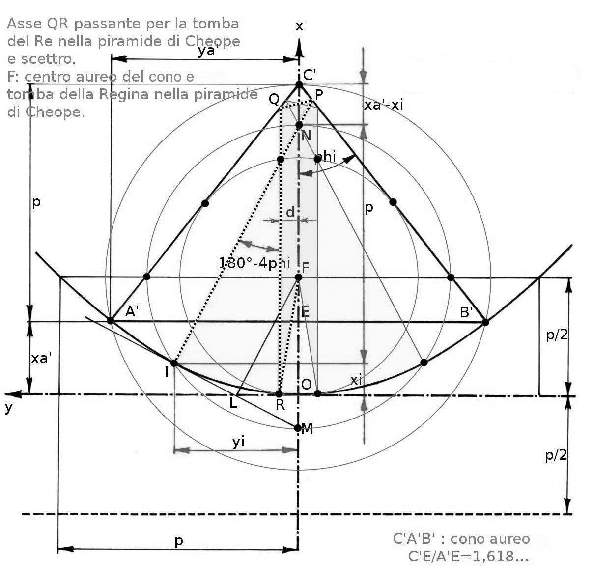 (18) Evoluzione potere del raggio regale generato nello Zed. Si genera il fascio magnetico di rotazione del raggio QR.